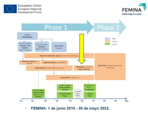 Proyecto europeo Femina, Interreg Europe